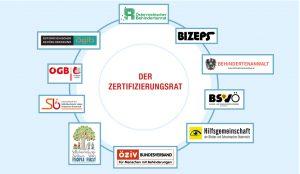 Zertifizierungsrat Mitglieder